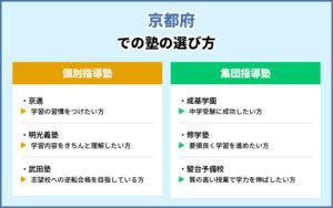 京都府での塾の選び方