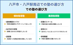八戸市・八戸駅周辺での塾の選び方