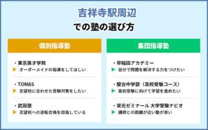 吉祥寺駅周辺での塾の選び方