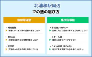 北浦和駅周辺での塾の選び方