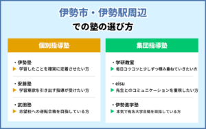 伊勢市・伊勢駅周辺での塾の選び方