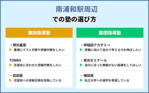南浦和駅周辺での塾の選び方