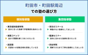 町田市・町田駅周辺での塾の選び方