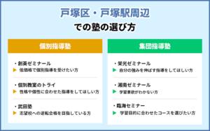 戸塚区・戸塚駅周辺での塾の選び方