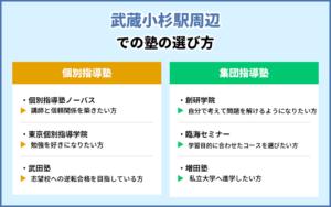 武蔵小杉駅周辺での塾の選び方