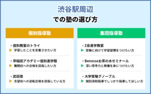 渋谷駅周辺での塾の選び方